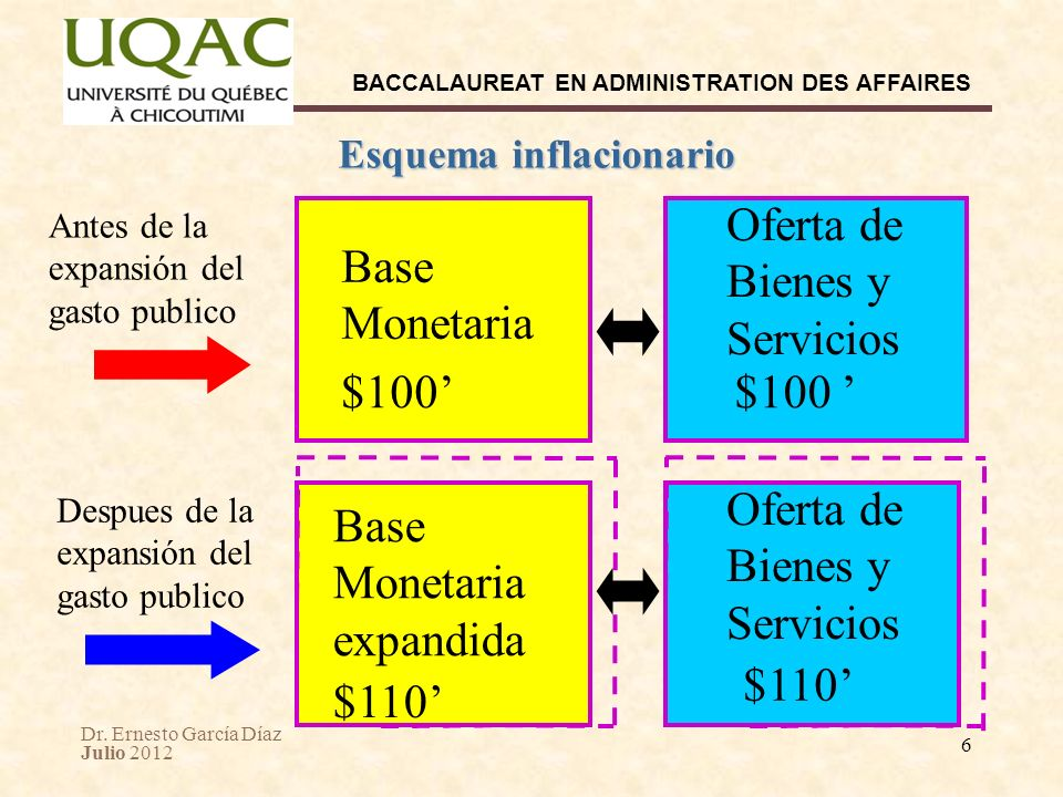 Dr. Ernesto García Díaz Julio 2012 BACCALAUREAT EN ADMINISTRATION DES AFFAIRES 6 Esquema inflacionario Base Monetaria Oferta de Bienes y Servicios $10