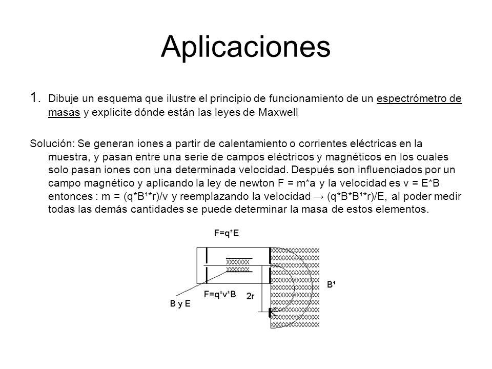 Aplicaciones 1. Dibuje un esquema que ilustre el principio de funcionamiento de un espectrómetro de masas y explicite dónde están las leyes de Maxwell