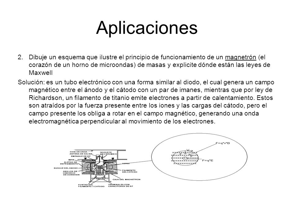 Aplicaciones 2.Dibuje un esquema que ilustre el principio de funcionamiento de un magnetrón (el corazón de un horno de microondas) de masas y explicit
