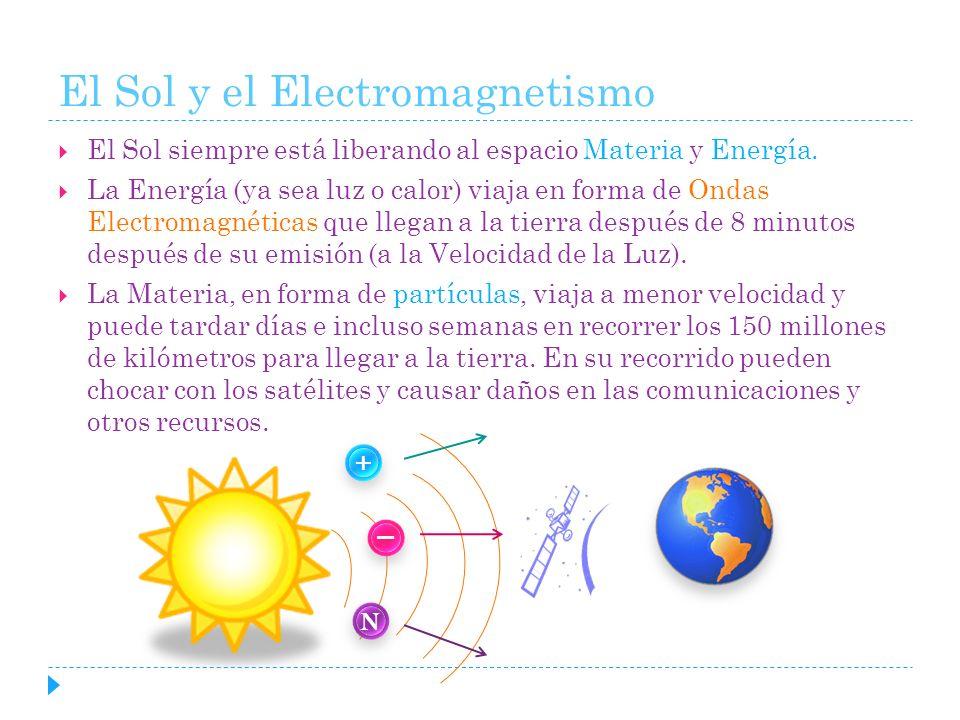 El Sol y el Electromagnetismo El Sol siempre está liberando al espacio Materia y Energía. La Energía (ya sea luz o calor) viaja en forma de Ondas Elec