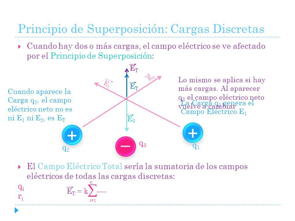 Cuando hay dos o más cargas, el campo eléctrico se ve afectado por el Principio de Superposición: El Campo Eléctrico Total sería la sumatoria de los c