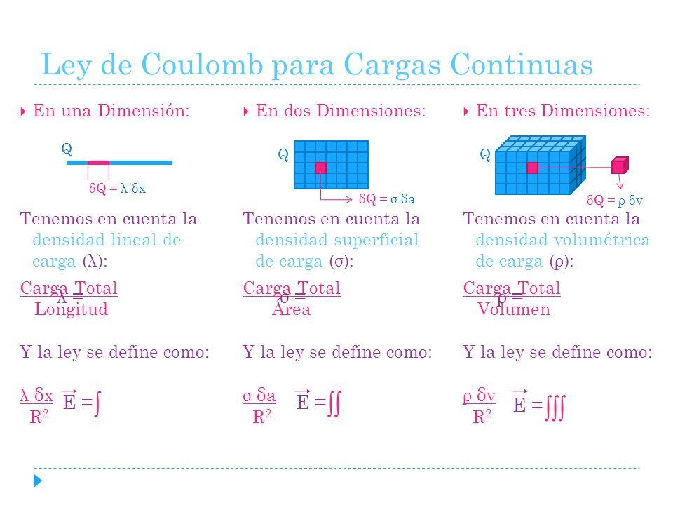 Ley de Coulomb para Cargas Continuas En una Dimensión: Tenemos en cuenta la densidad lineal de carga (λ): Carga Total Longitud Y la ley se define como