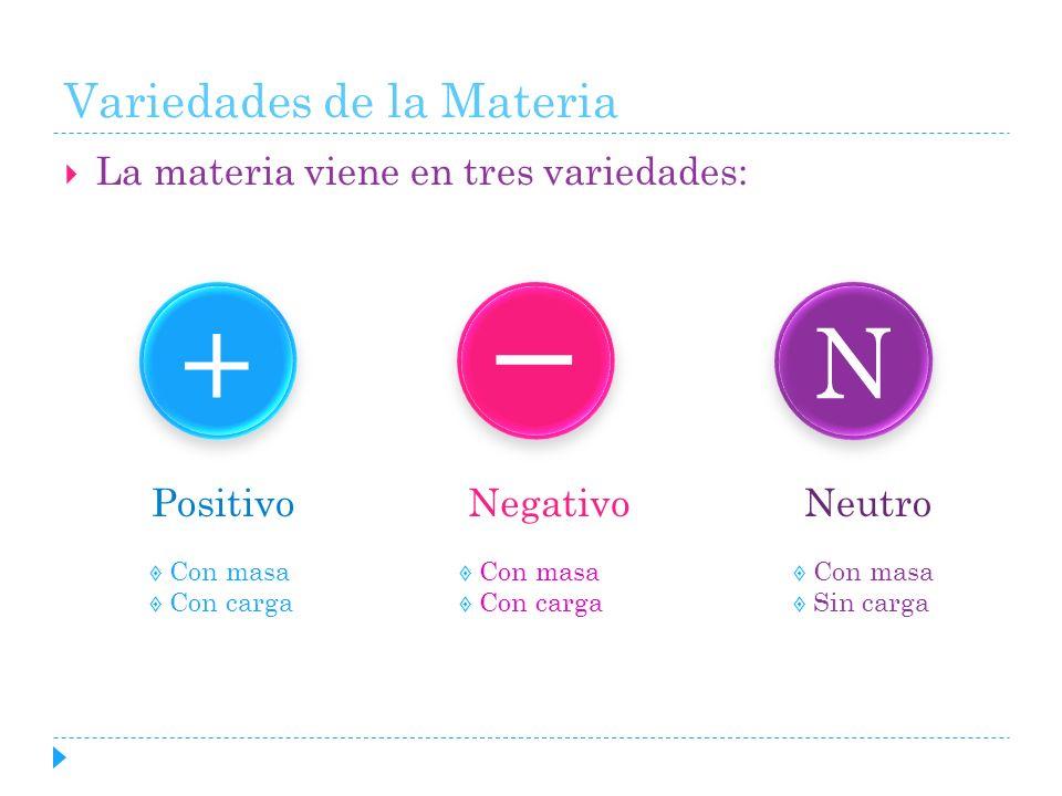 Variedades de la Materia La materia viene en tres variedades: + + ll N N Con masa Sin carga Con masa Con carga Con masa Con carga NegativoPositivoNeut