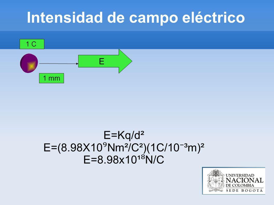 Intensidad de campo eléctrico E=Kq/d² E=(8.98X10 Nm²/C²)(1C/10 ³m)² E=8.98x10¹ N/C 1 C 1 mm E