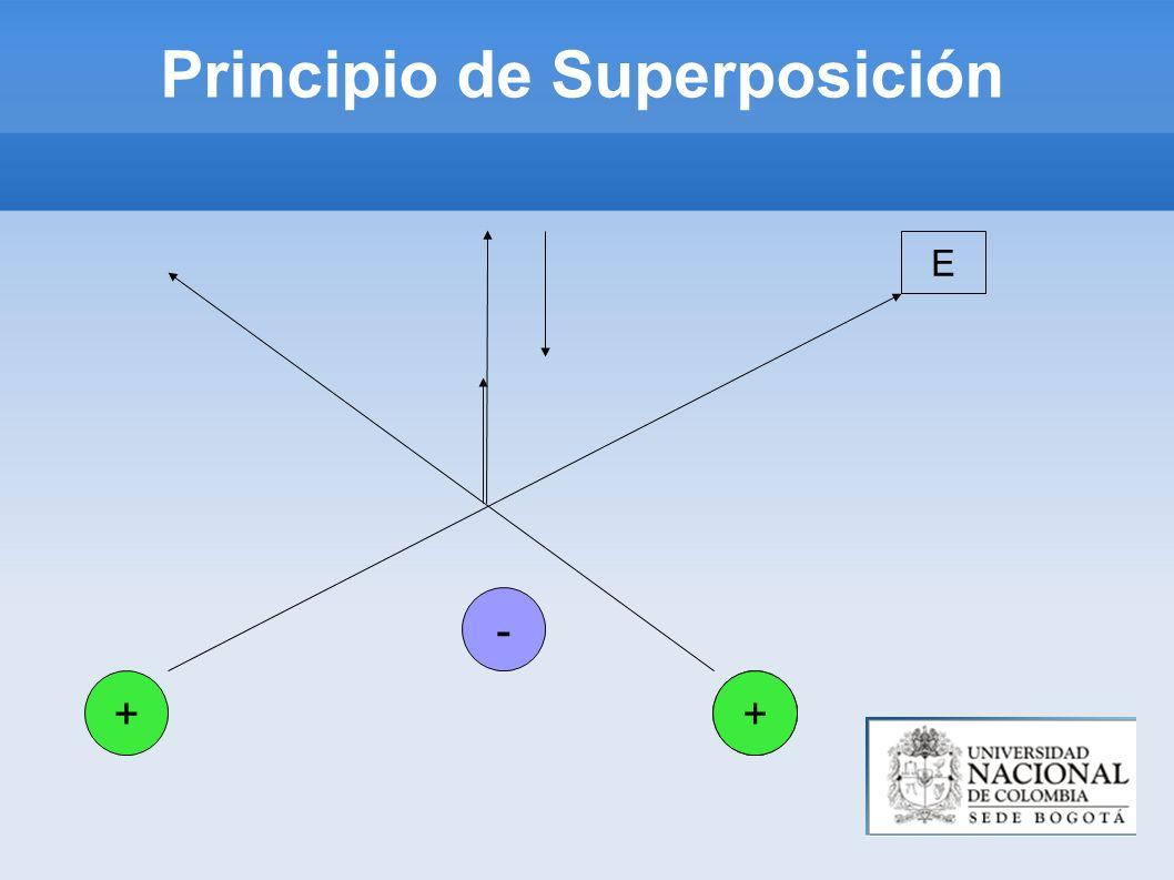 Principio de Superposición +q+ - E