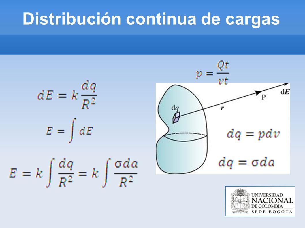 Densidad lineal de carga (0,y) (x,y) (x,0)