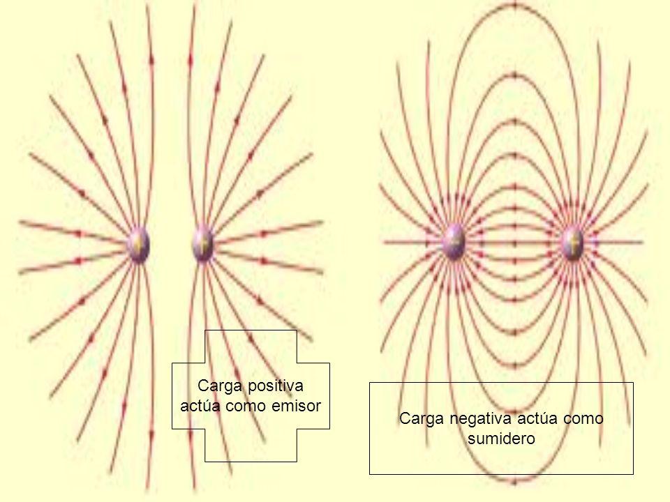 Carga positiva actúa como emisor Carga negativa actúa como sumidero