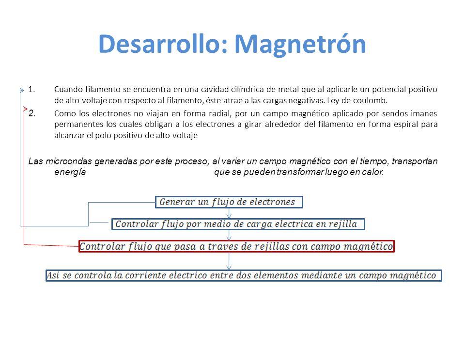 Desarrollo: Magnetrón 1.Cuando filamento se encuentra en una cavidad cilíndrica de metal que al aplicarle un potencial positivo de alto voltaje con respecto al filamento, éste atrae a las cargas negativas.