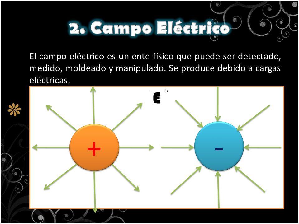 El campo eléctrico es un ente físico que puede ser detectado, medido, moldeado y manipulado. Se produce debido a cargas eléctricas. + + - - E