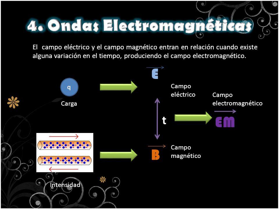 q B E t EM Intensidad Campo eléctrico Campo magnético Campo electromagnético Carga El campo eléctrico y el campo magnético entran en relación cuando e