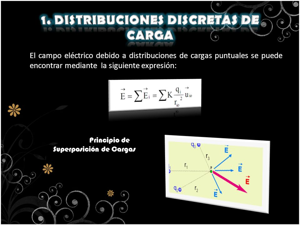 El campo eléctrico debido a distribuciones de cargas puntuales se puede encontrar mediante la siguiente expresión: Principio de Superposición de Carga