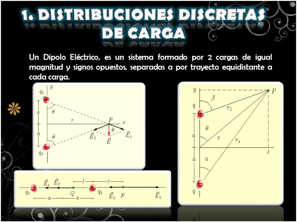 Un Dipolo Eléctrico, es un sistema formado por 2 cargas de igual magnitud y signos opuestos, separadas a por trayecto equidistante a cada carga. E