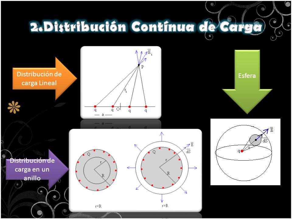 Distribución de carga Lineal Distribución de carga en un anillo Esfera