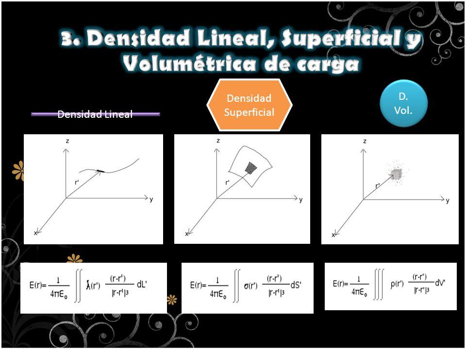 Densidad Lineal Densidad Superficial D. Vol.