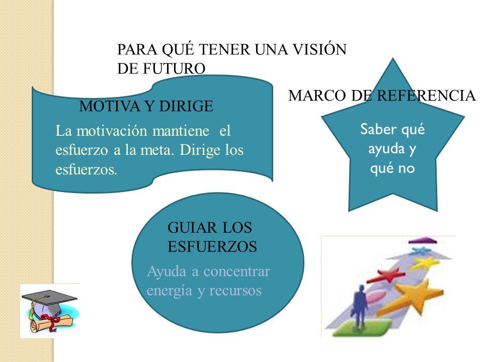 PARA QUÉ TENER UNA VISIÓN DE FUTURO GUIAR LOS ESFUERZOS Ayuda a concentrar energía y recursos Saber qué ayuda y qué no MARCO DE REFERENCIA MOTIVA Y DI