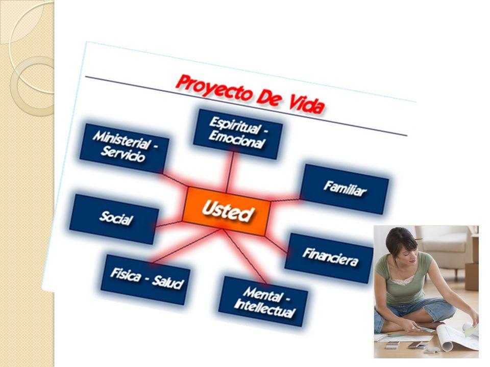 Iniciación La iniciación es la primera etapa de tu proyecto de vida.