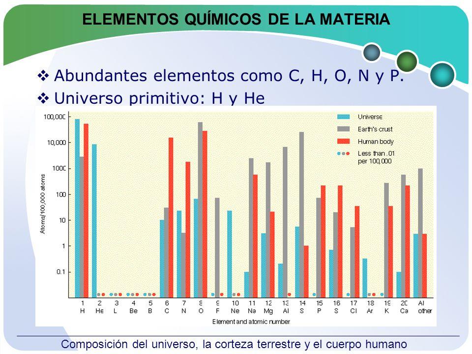 Elementos que se encuentran en el organismo Importancia del agua: abundancia de H y O.