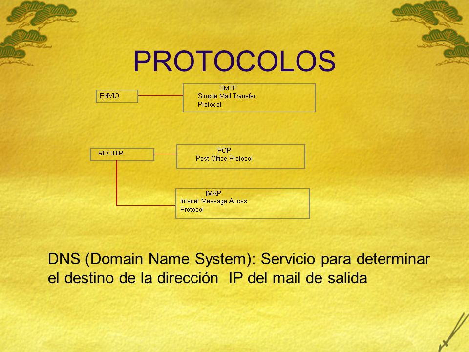 Simple Mail Transfer Protocol (SMTP) Usado para enviar y transferir mail.