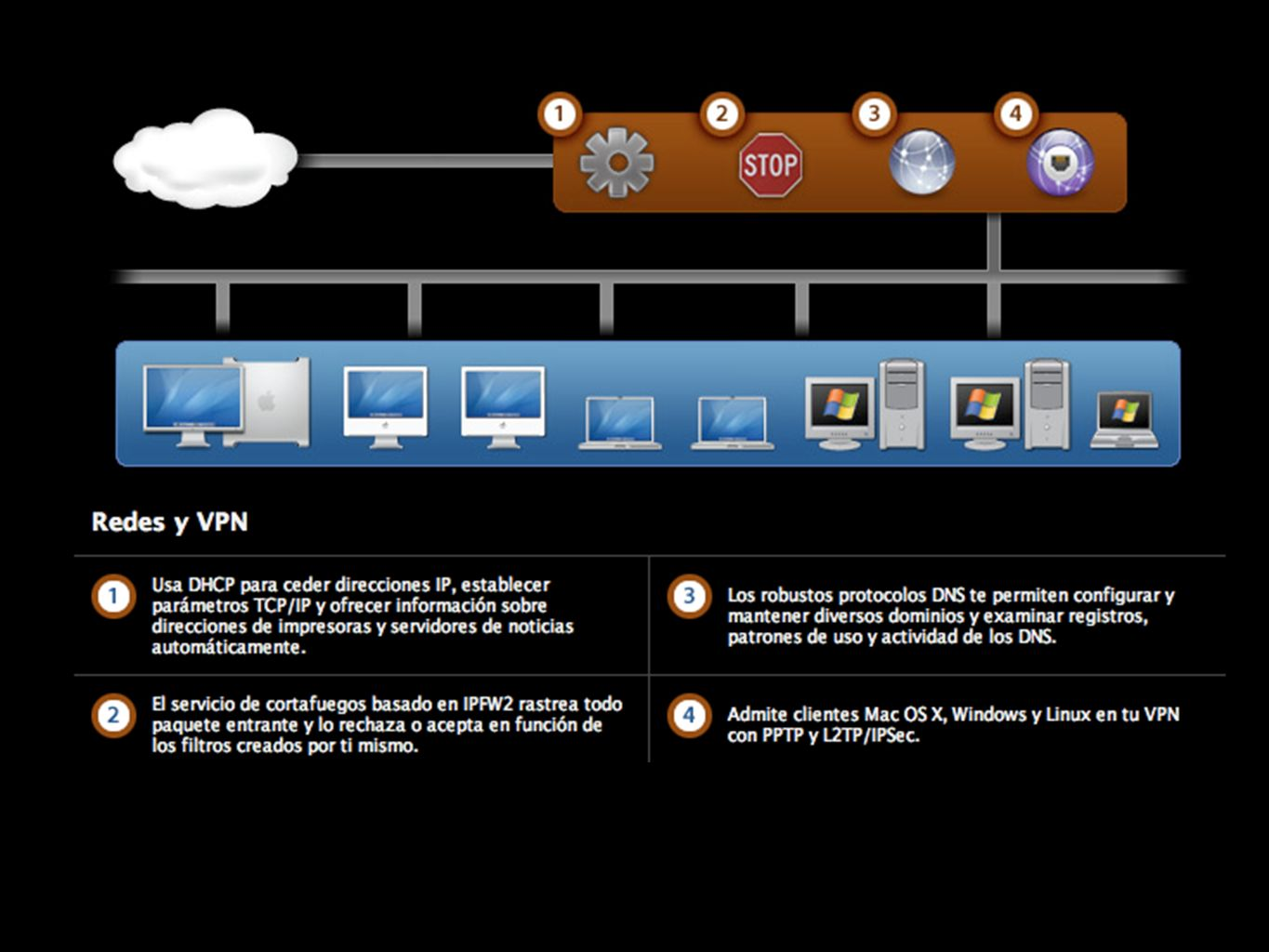 DHCP Dynamic Host Configuration Protocol.