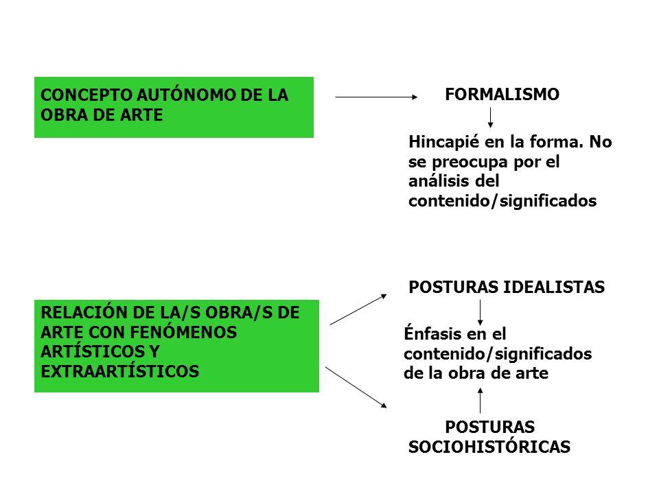 CONCEPTO AUTÓNOMO DE LA OBRA DE ARTE FORMALISMO Hincapié en la forma. No se preocupa por el análisis del contenido/significados RELACIÓN DE LA/S OBRA/