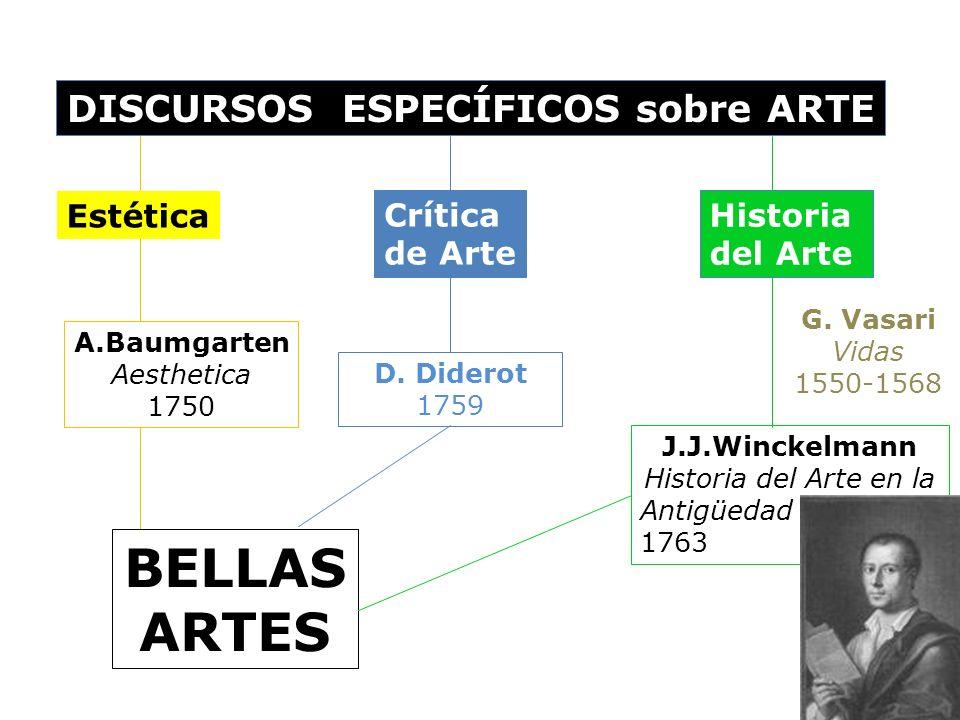 DISCURSOS ESPECÍFICOS sobre ARTE Historia del Arte J.J.Winckelmann Historia del Arte en la Antigüedad 1763 Estética Crítica de Arte D. Diderot 1759 G.