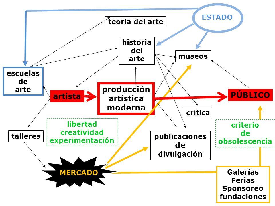 producción artística moderna artista escuelas de arte PÚBLICO crítica historia del arte museos publicaciones de divulgación talleres teoría del arte l