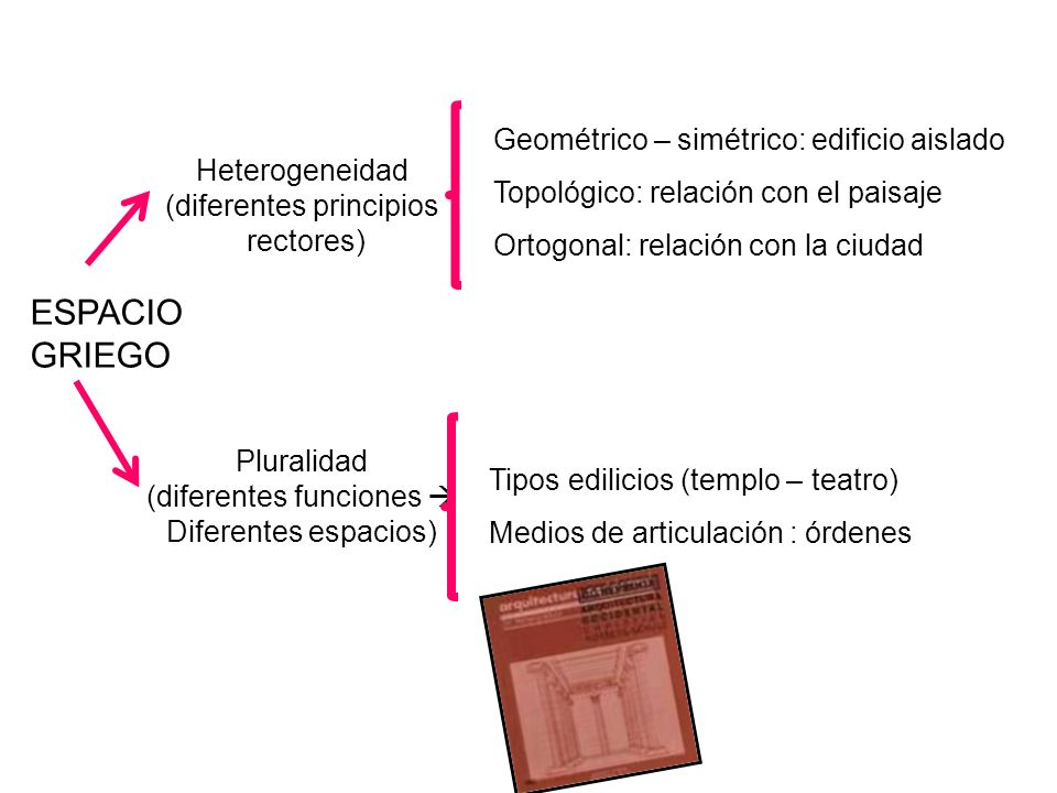 Geométrico – simétrico: edificio aislado Topológico: relación con el paisaje Ortogonal: relación con la ciudad Tipos edilicios (templo – teatro) Medio