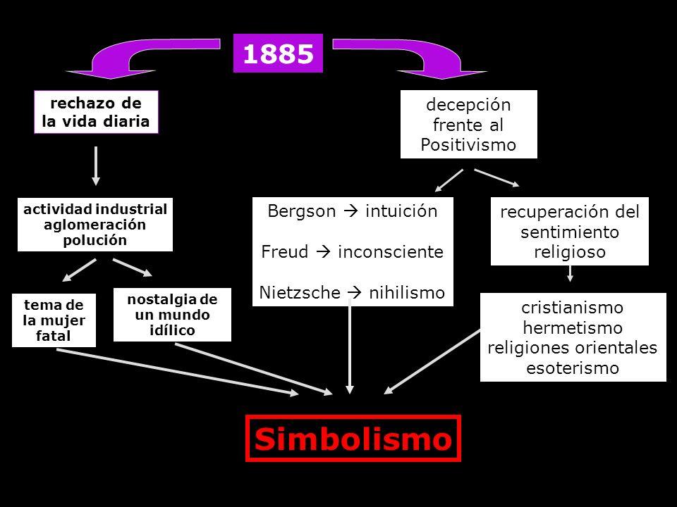 1885 decepción frente al Positivismo Bergson intuición Freud inconsciente Nietzsche nihilismo recuperación del sentimiento religioso rechazo de la vid