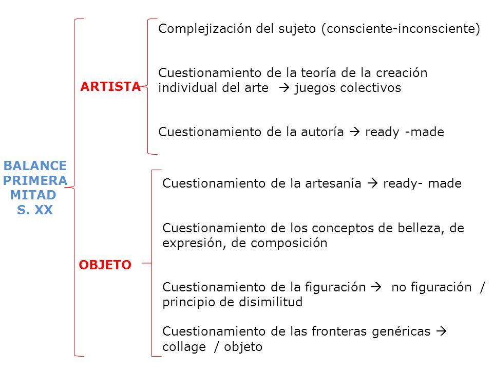 ARTISTA Complejización del sujeto (consciente-inconsciente) Cuestionamiento de la teoría de la creación individual del arte juegos colectivos Cuestion
