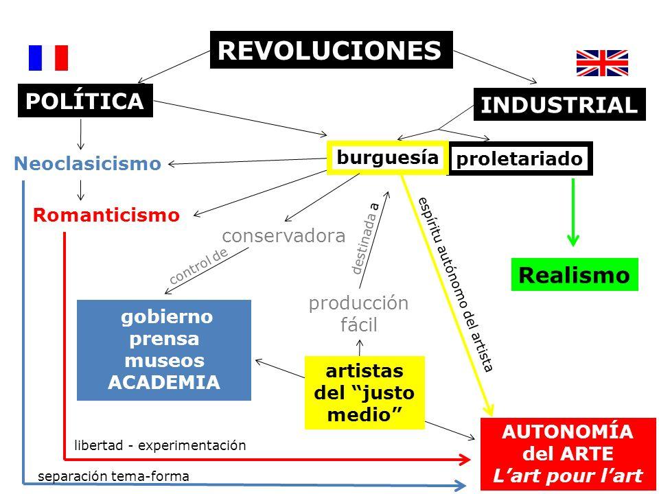 REVOLUCIONES INDUSTRIAL Neoclasicismo Romanticismo POLÍTICA proletariado AUTONOMÍA del ARTE Lart pour lart burguesía conservadora gobierno prensa muse