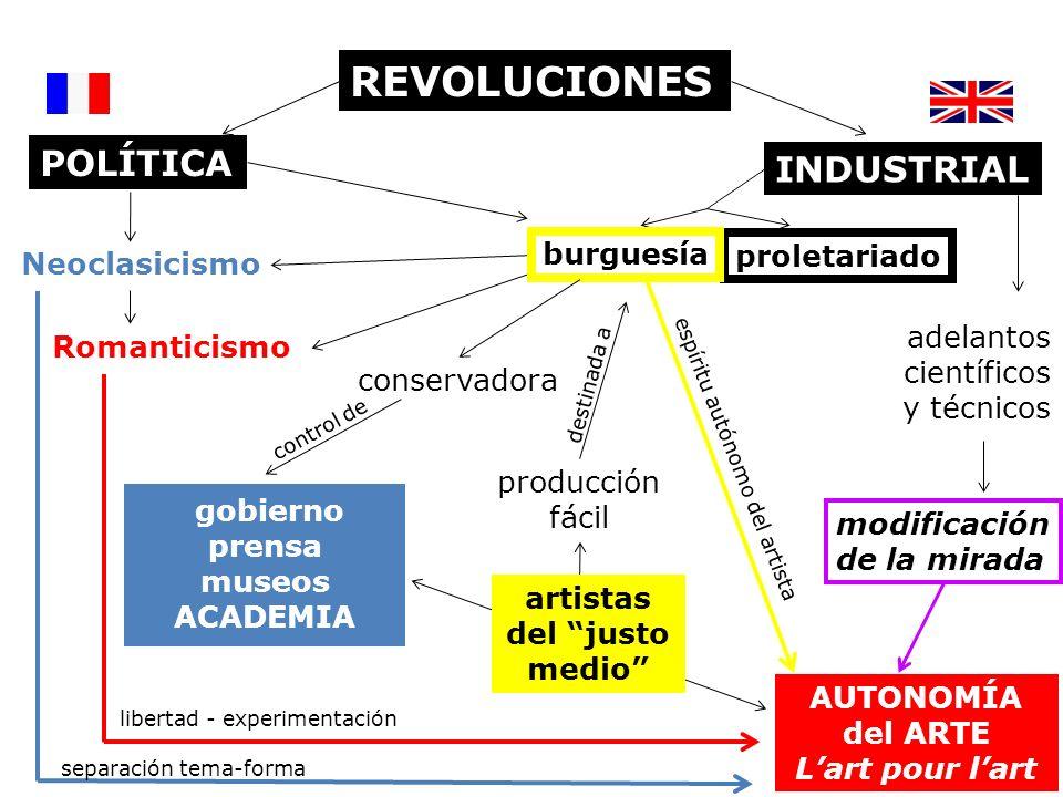 REVOLUCIONES INDUSTRIAL Neoclasicismo Romanticismo POLÍTICA proletariado AUTONOMÍA del ARTE Lart pour lart adelantos científicos y técnicos modificaci