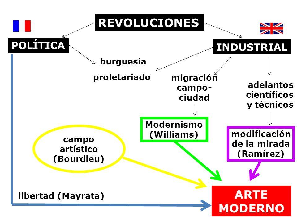 REVOLUCIONES INDUSTRIAL POLÍTICA proletariado burguesía libertad (Mayrata) ARTE MODERNO adelantos científicos y técnicos modificación de la mirada (Ra