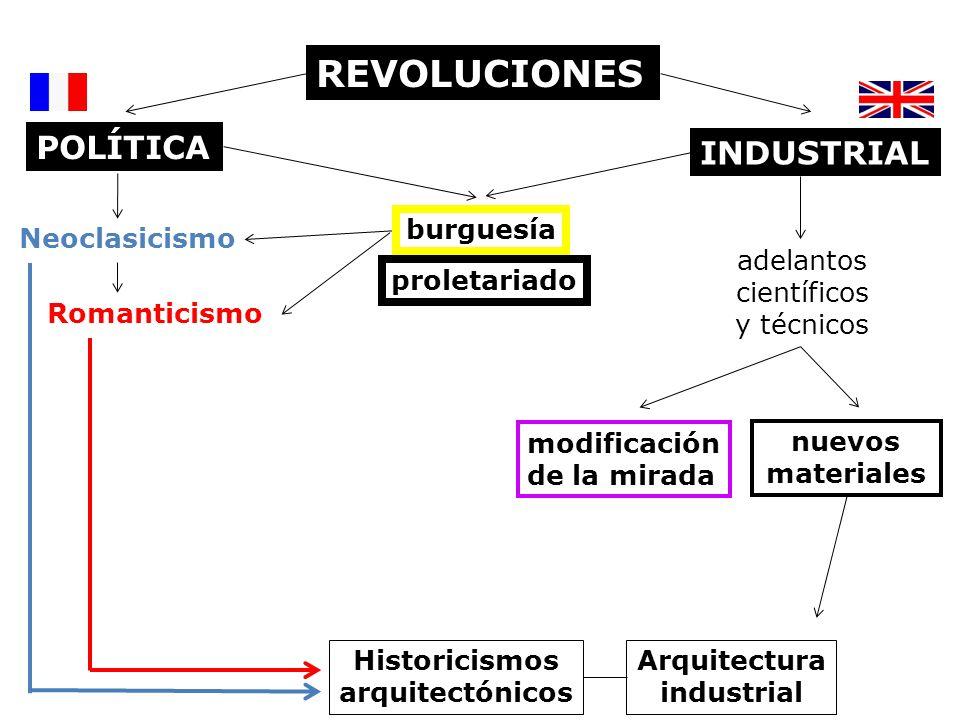 REVOLUCIONES INDUSTRIAL Neoclasicismo Romanticismo POLÍTICA adelantos científicos y técnicos modificación de la mirada proletariado burguesía Historic