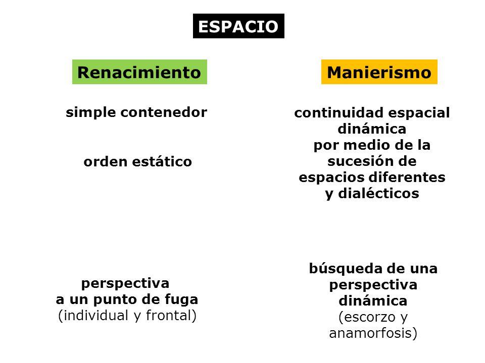 ESPACIO RenacimientoManierismo simple contenedor continuidad espacial dinámica por medio de la sucesión de espacios diferentes y dialécticos orden estático perspectiva a un punto de fuga (individual y frontal) búsqueda de una perspectiva dinámica (escorzo y anamorfosis)
