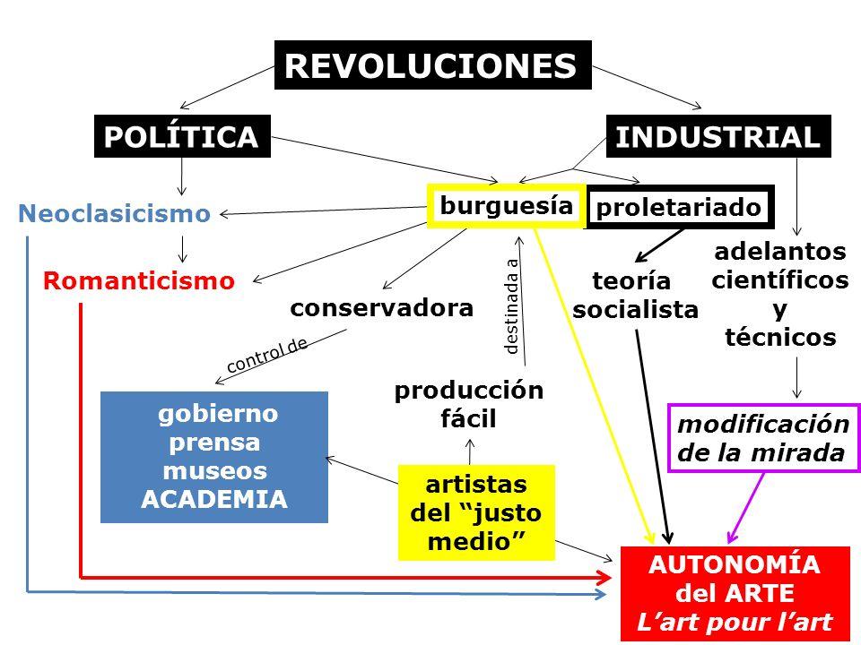 REVOLUCIONES INDUSTRIAL Neoclasicismo Romanticismo POLÍTICA proletariado teoría socialista conservadora gobierno prensa museos ACADEMIA AUTONOMÍA del