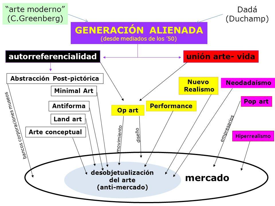 GENERACIÓN ALIENADA (desde mediados de los 50) unión arte- vida Abstracción Post-pictórica arte moderno (C.Greenberg) Dadá (Duchamp) desobjetualizació