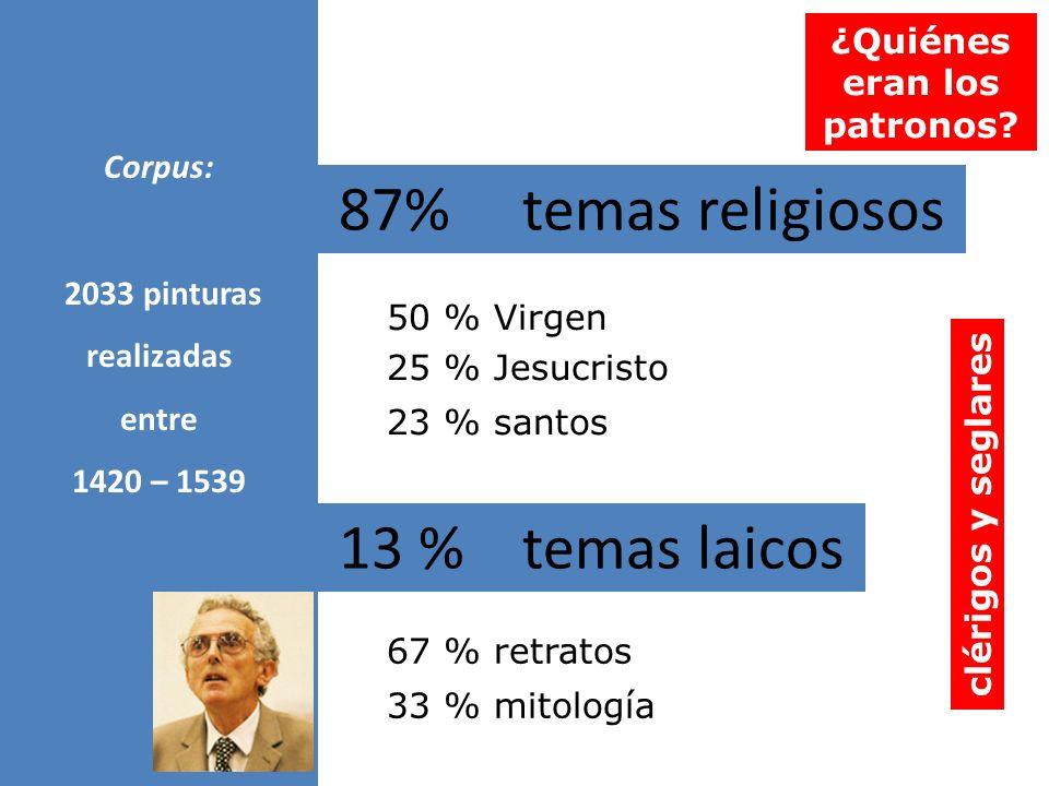 87% temas religiosos 50 % Virgen 25 % Jesucristo 23 % santos 67 % retratos 33 % mitología Corpus: 2033 pinturas realizadas entre 1420 – 1539 13 % tema