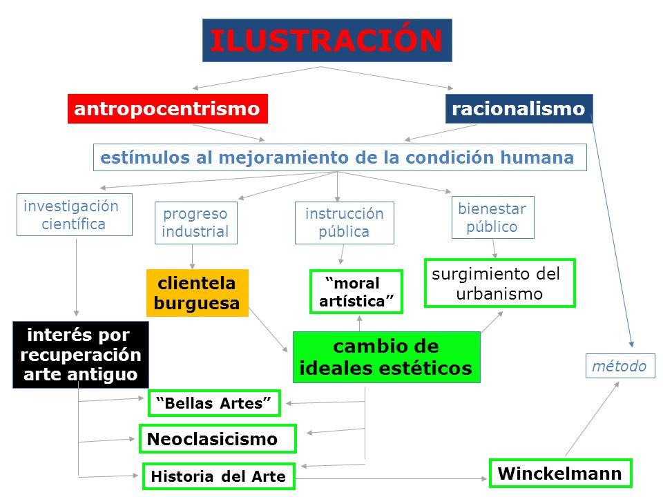 ILUSTRACIÓN antropocentrismoracionalismo estímulos al mejoramiento de la condición humana investigación científica progreso industrial instrucción púb