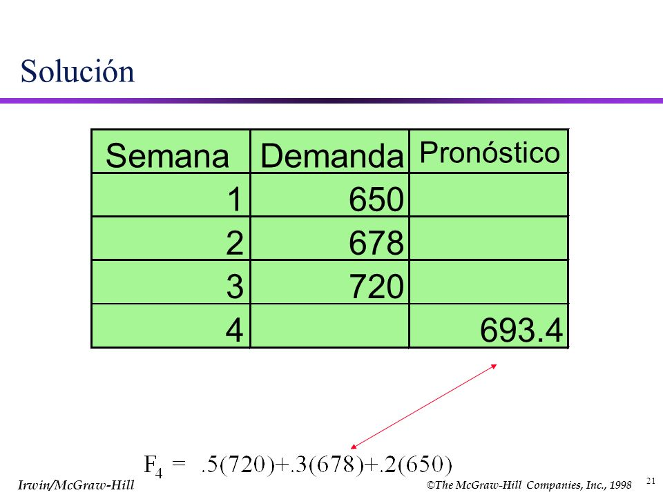 © The McGraw-Hill Companies, Inc., 1998 Irwin/McGraw-Hill 21 Solución SemanaDemanda Pronóstico 1650 2678 3720 4693.4