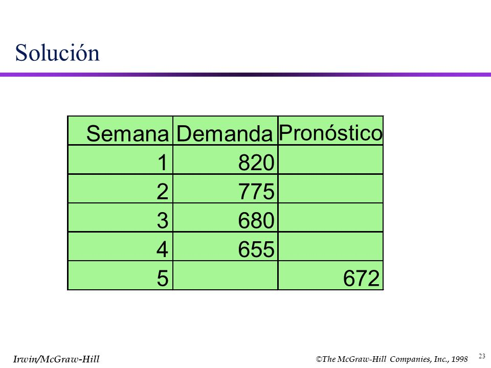 © The McGraw-Hill Companies, Inc., 1998 Irwin/McGraw-Hill 23 Solución SemanaDemanda Pronóstico 1820 2775 3680 4655 5672