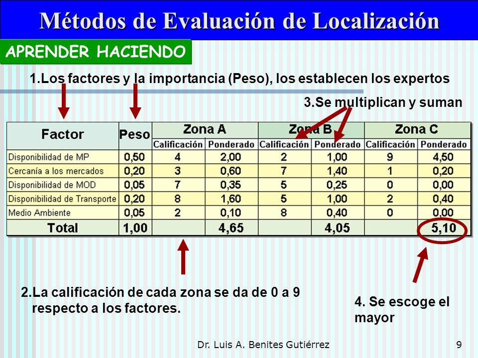 Dr.Luis A. Benites Gutiérrez10 Es una variación del método anterior.