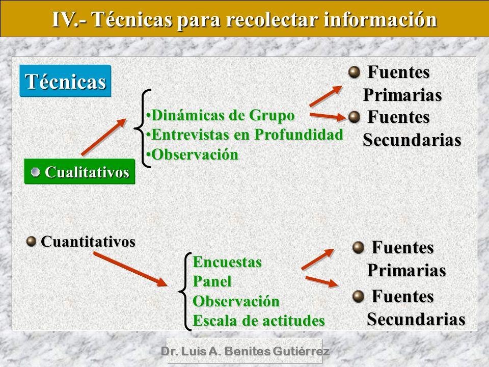 Dr. Luis A. Benites Gutiérrez Técnicas Fuentes Primarias Fuentes Primarias Fuentes Secundarias Fuentes Secundarias Cuantitativos Cualitativos IV.- Téc