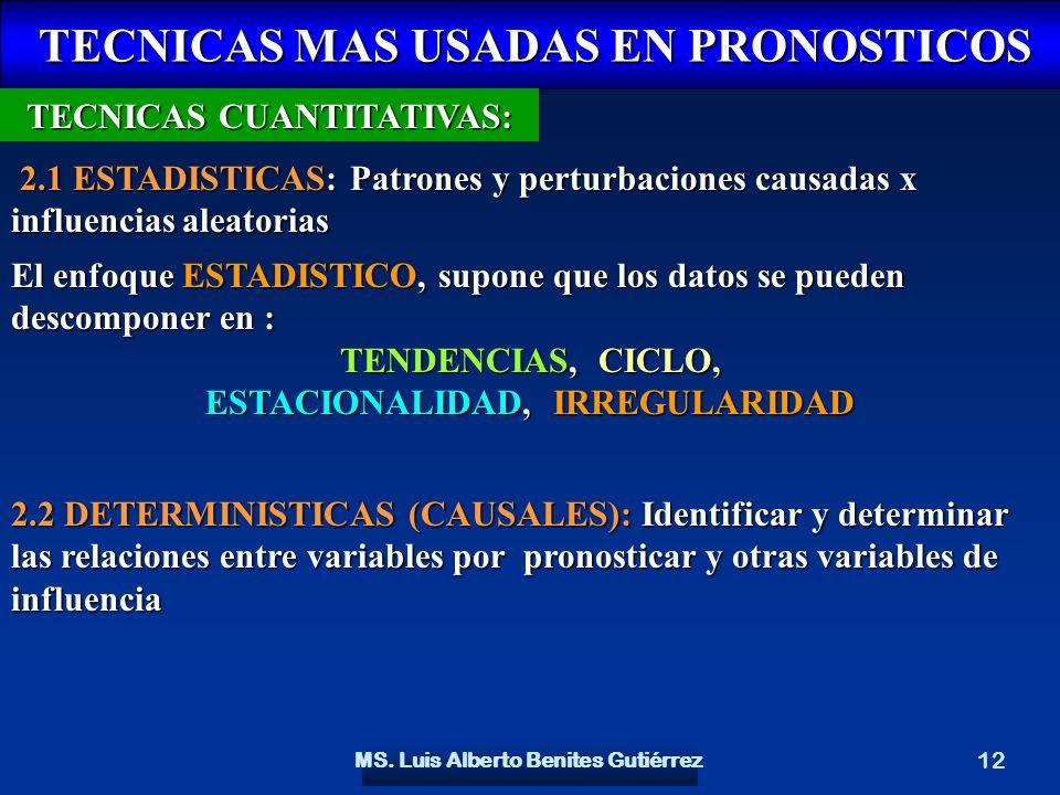 MS. Luis Alberto Benites Gutiérrez 12 TECNICAS MAS USADAS EN PRONOSTICOS TECNICAS MAS USADAS EN PRONOSTICOS TECNICAS CUANTITATIVAS: 2.1 ESTADISTICAS: