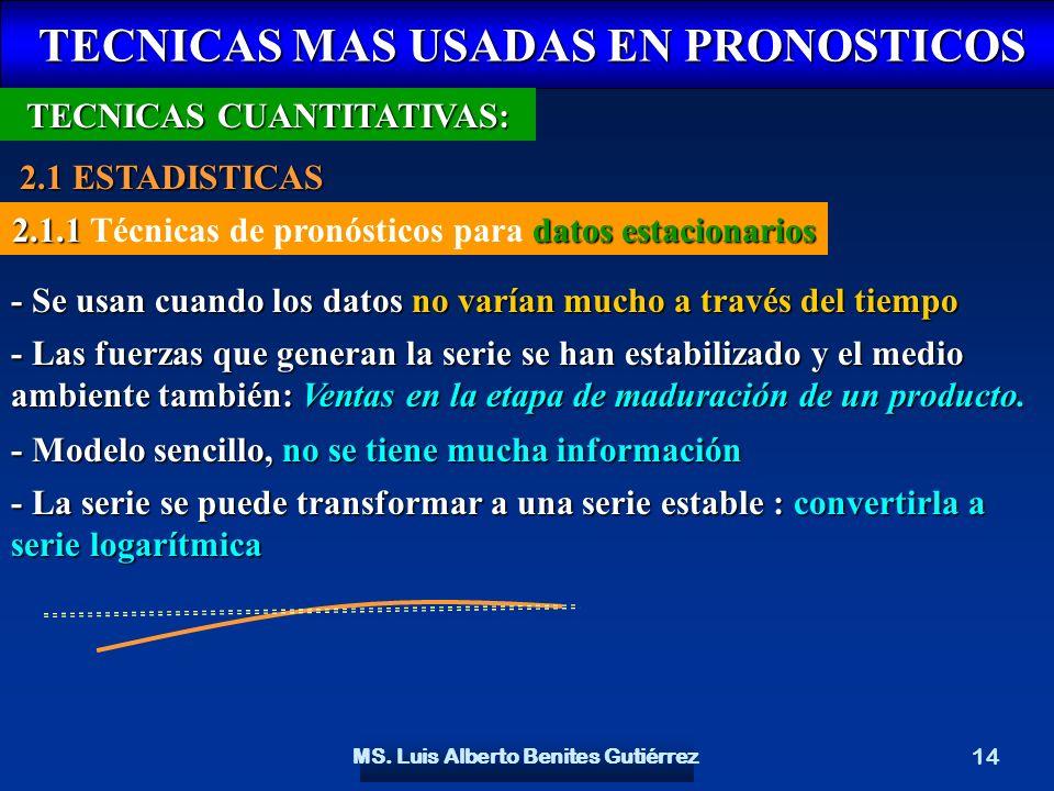 MS. Luis Alberto Benites Gutiérrez 14 TECNICAS MAS USADAS EN PRONOSTICOS TECNICAS MAS USADAS EN PRONOSTICOS TECNICAS CUANTITATIVAS: 2.1 ESTADISTICAS 2