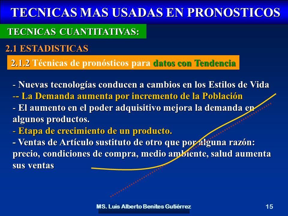 MS. Luis Alberto Benites Gutiérrez 15 TECNICAS MAS USADAS EN PRONOSTICOS TECNICAS MAS USADAS EN PRONOSTICOS TECNICAS CUANTITATIVAS: 2.1 ESTADISTICAS 2