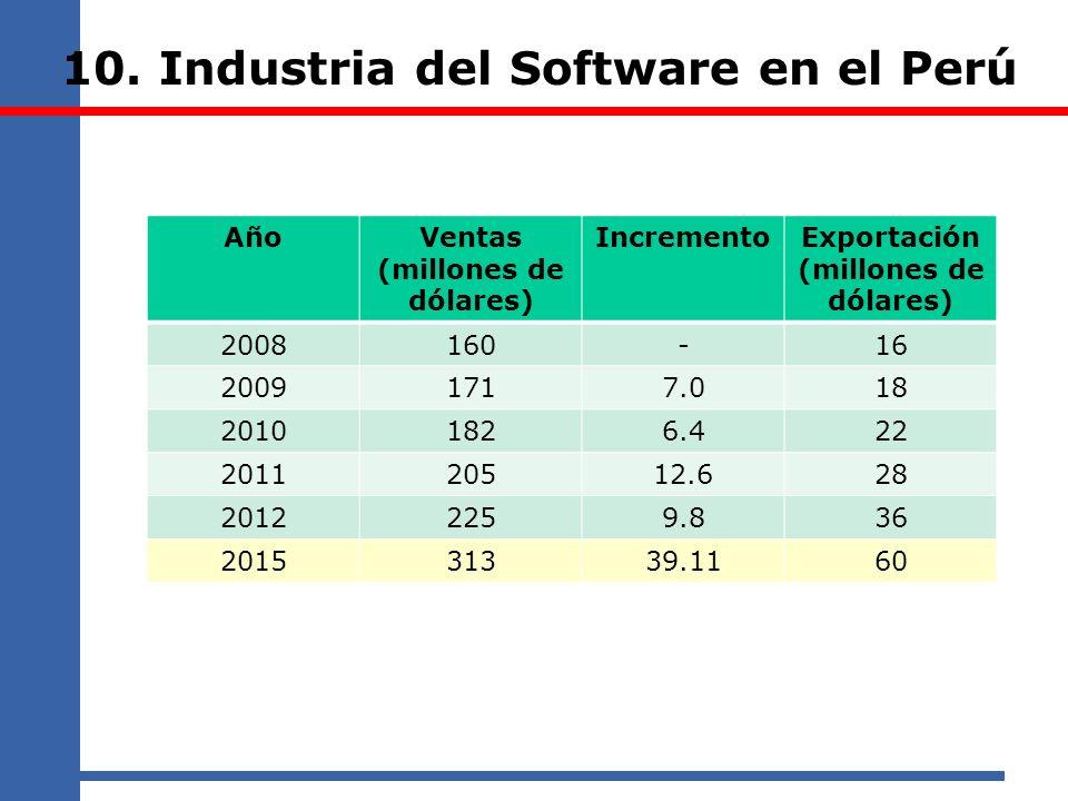 10. Industria del Software en el Perú AñoVentas (millones de dólares) IncrementoExportación (millones de dólares) 2008160-16 20091717.018 20101826.422