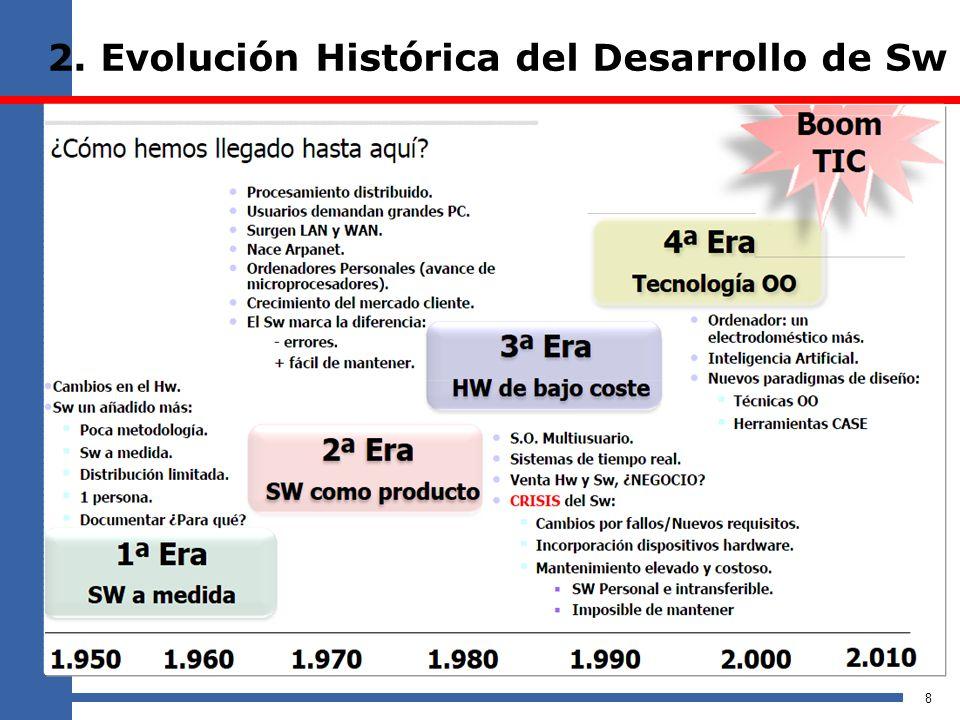 2. Evolución Histórica del Desarrollo de Sw 8