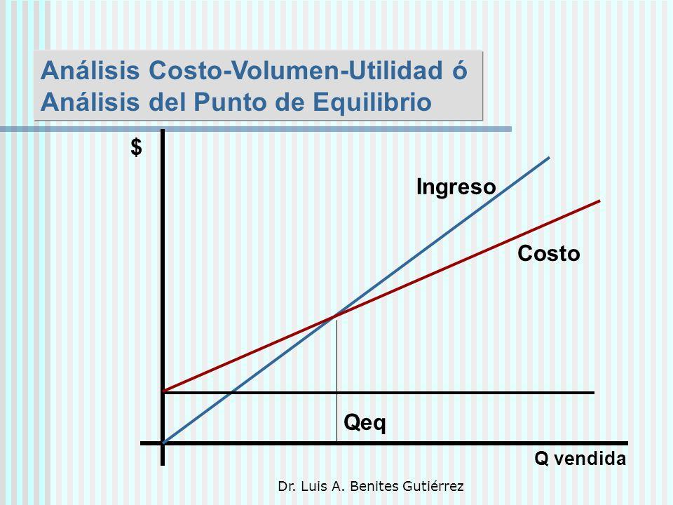 Dr. Luis A. Benites Gutiérrez Análisis Costo-Volumen-Utilidad ó Análisis del Punto de Equilibrio Q vendida $ Qeq Costo Ingreso