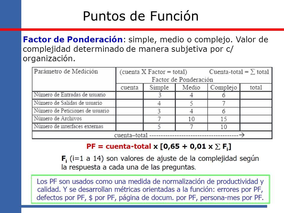 Puntos de Función Factor de Ponderación: simple, medio o complejo. Valor de complejidad determinado de manera subjetiva por c/ organización.