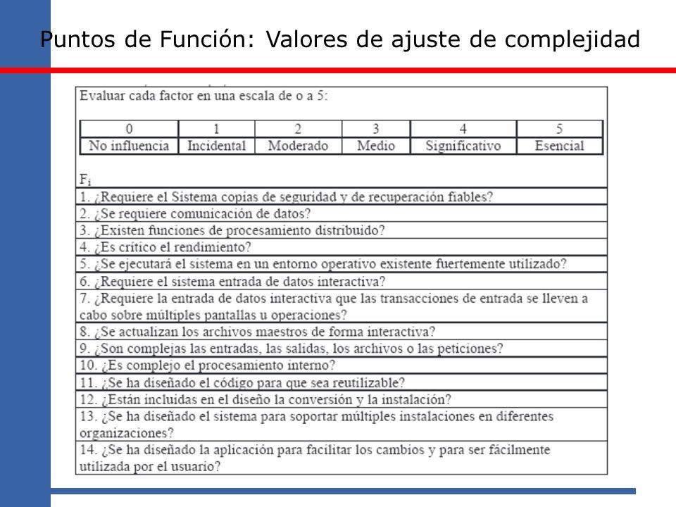 Puntos de Función: Valores de ajuste de complejidad